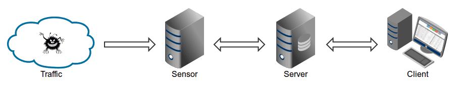 Tráfico-Sensor-cliente-servidor Maltrail