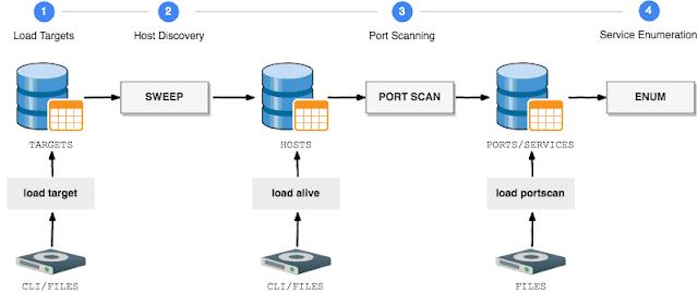 Enumeración de red con GoScan