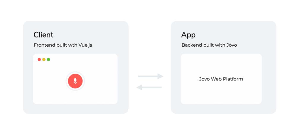 Cómo funciona Jovo Web