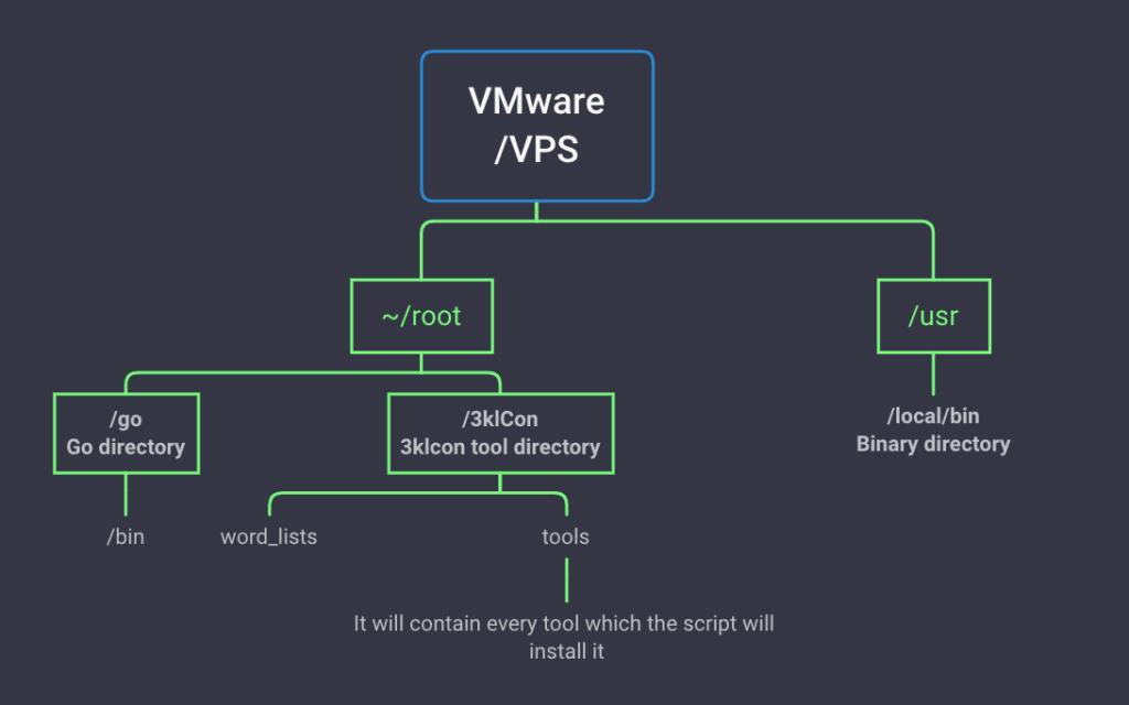 Estructura VPS o VMware