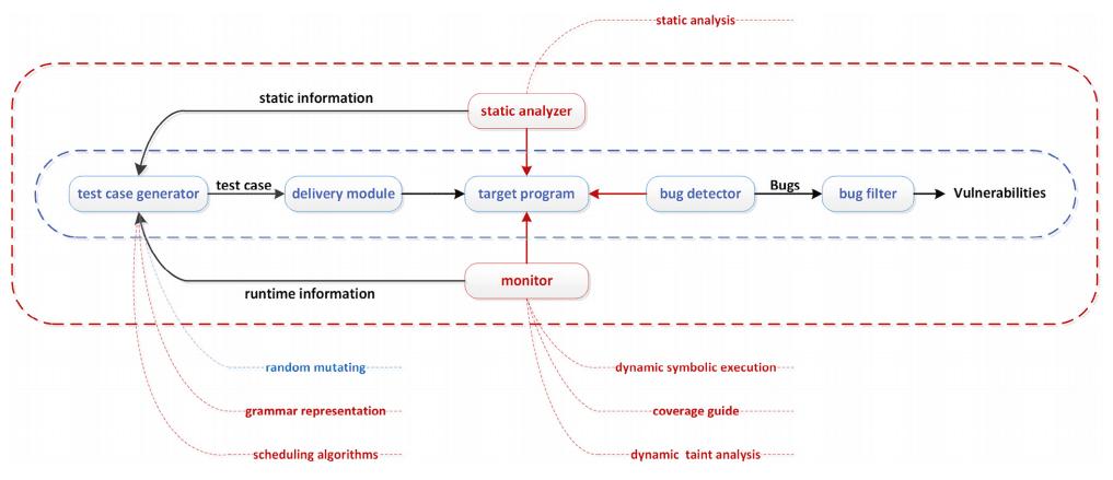 Estructura del fuzzing