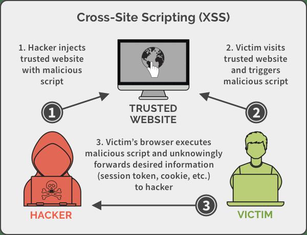 Diagrama de alto nivel del cross-site scripting