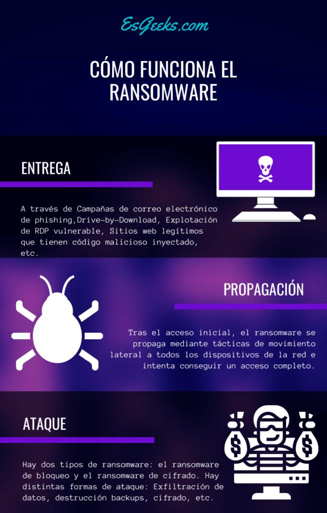 Metodología de ataque del Ransomware