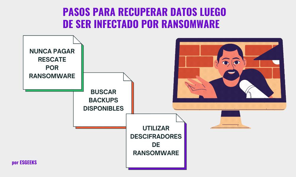Recuperar datos después de infección por Ransomware